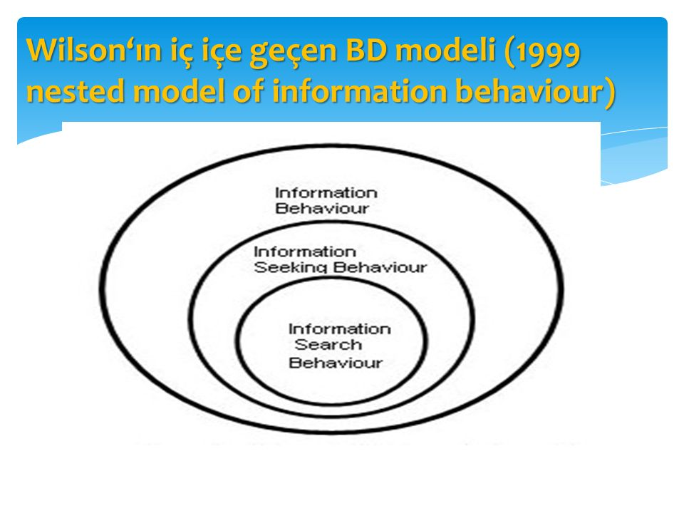 Wilson'ın iç içe geçen BD modeli (1999 nested model of information behaviour)