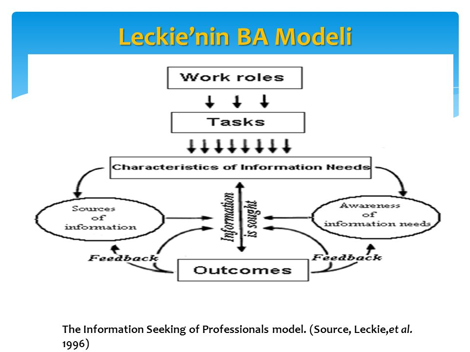 Leckie'nin BA Modeli The Information Seeking of Professionals model. (Source, Leckie,et al. 1996)