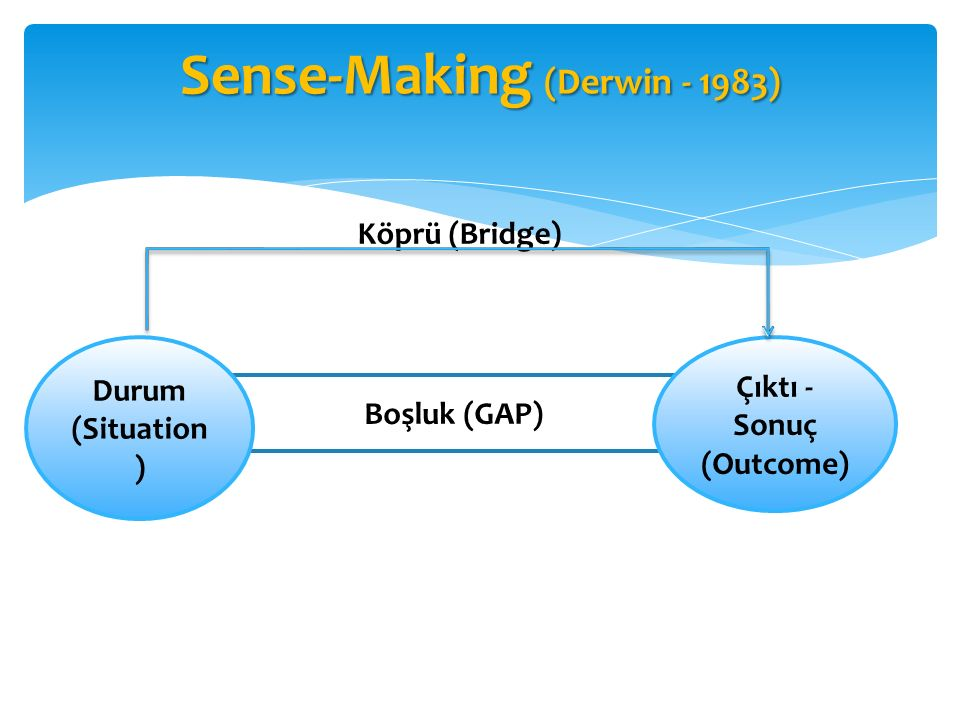 Sense-Making (Derwin - 1983)