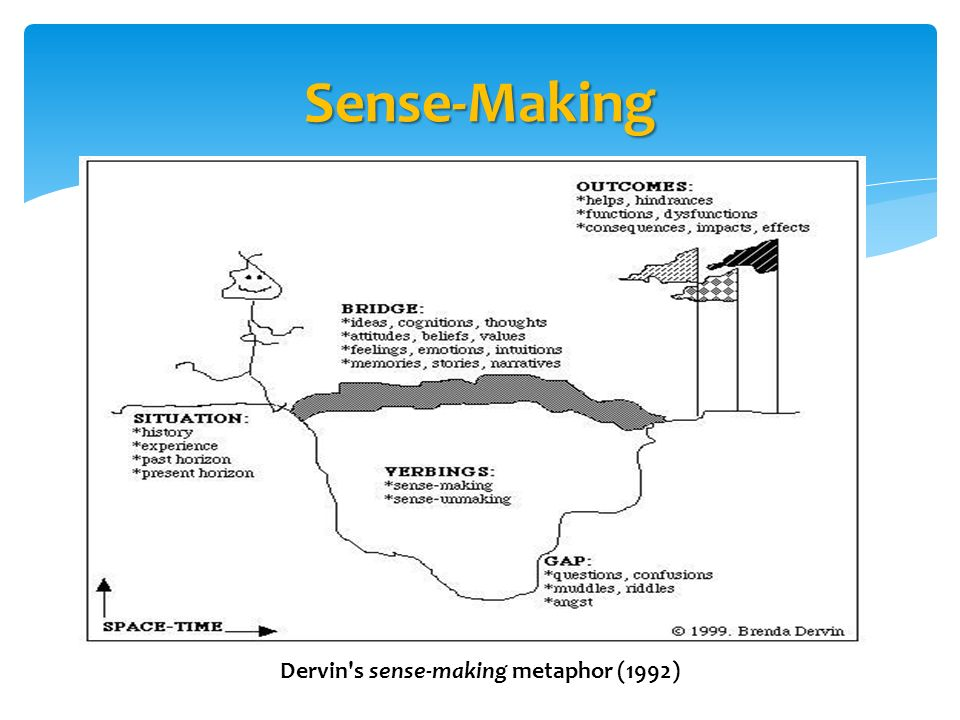 Sense-Making Dervin s sense-making metaphor (1992)
