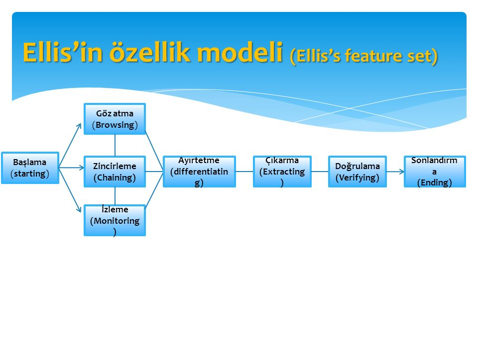 Ellis'in özellik modeli (Ellis's feature set)