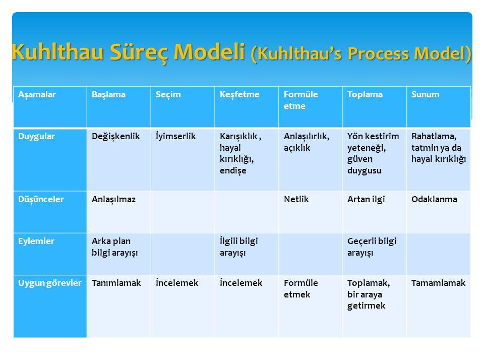 Kuhlthau Süreç Modeli (Kuhlthau's Process Model)