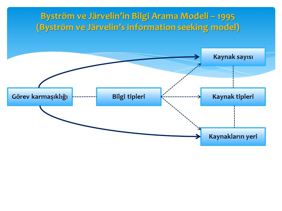 Byström ve Järvelin'in Bilgi Arama Modeli – 1995 (Byström ve Järvelin's information seeking model)