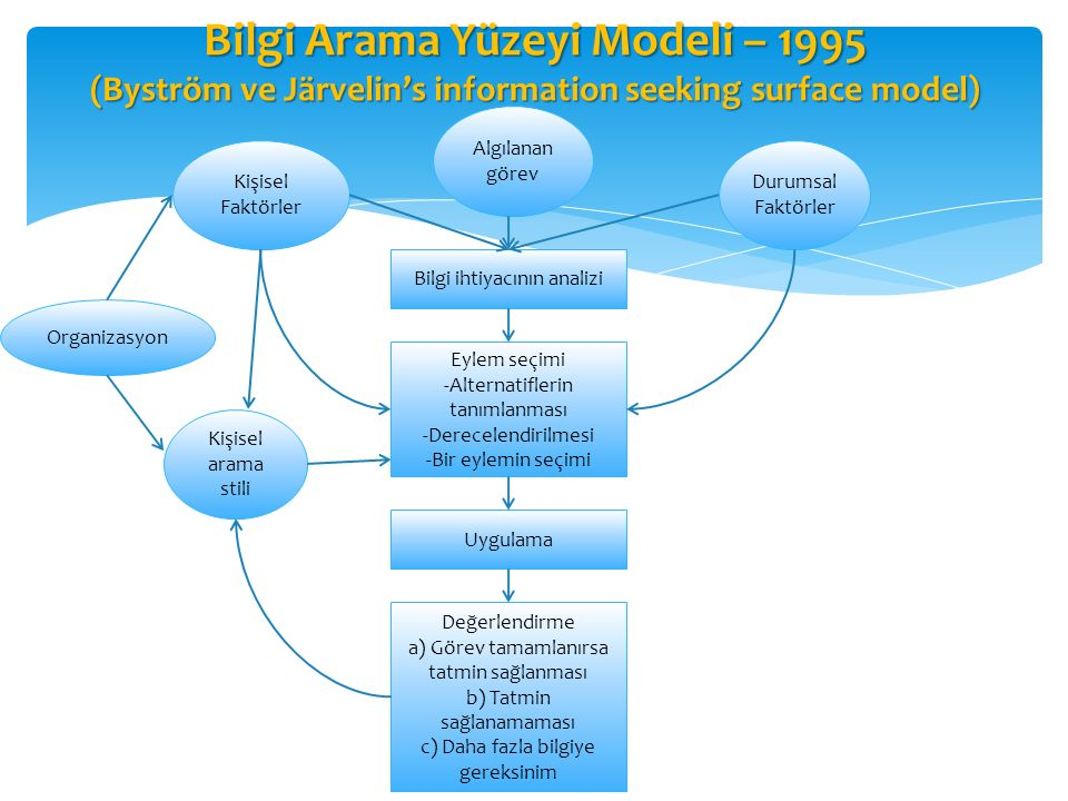 Bilgi Arama Yüzeyi Modeli – 1995 (Byström ve Järvelin's information seeking surface model)