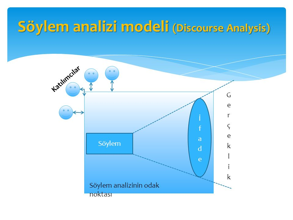Söylem analizi modeli (Discourse Analysis)