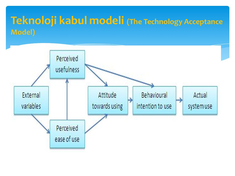Teknoloji kabul modeli (The Technology Acceptance Model)