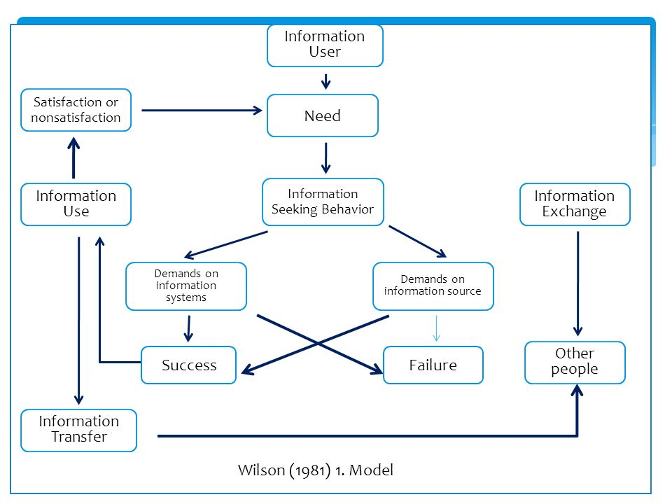 Need Success Failure Wilson (1981) 1. Model Information User