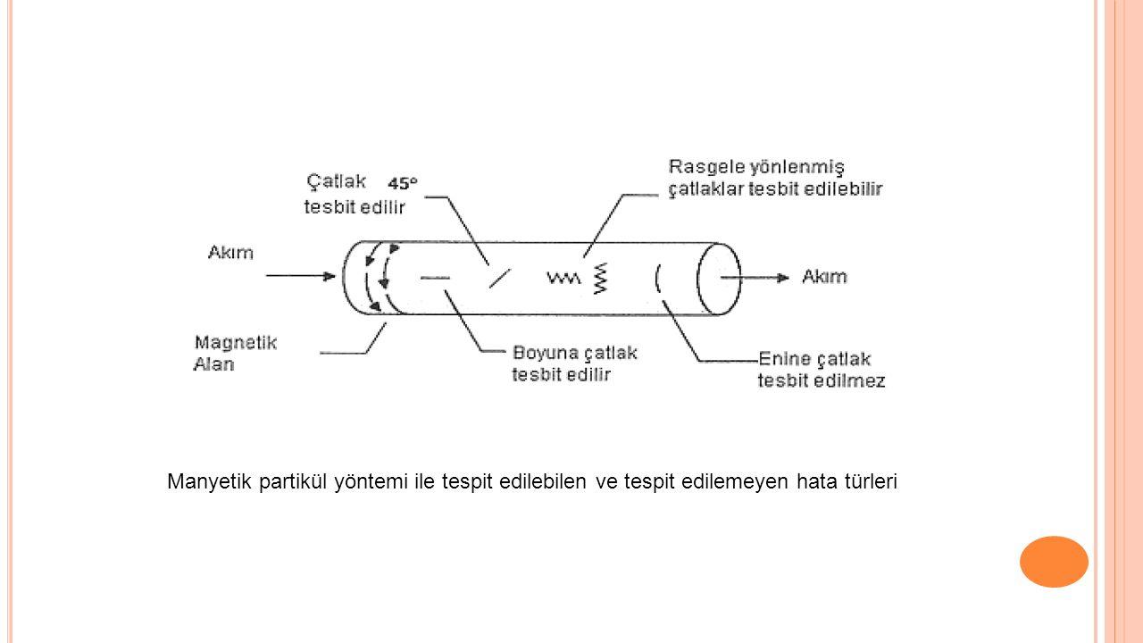 Manyetik partikül yöntemi ile tespit edilebilen ve tespit edilemeyen hata türleri