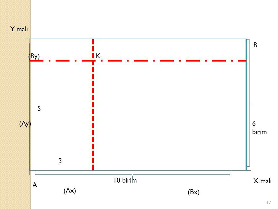 Y malı B (By) K 5 (Ay) 6 birim 3 10 birim X malı A (Ax) (Bx)