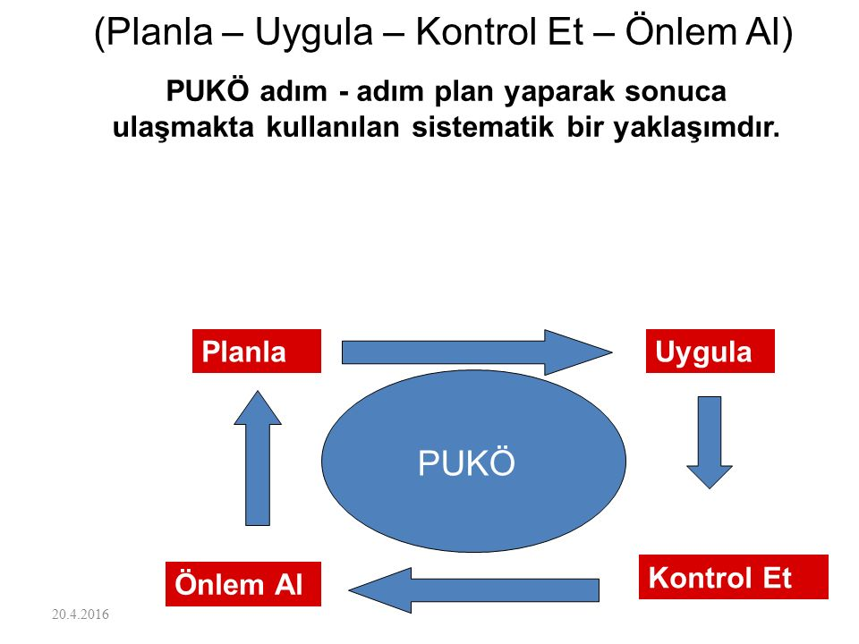 (Planla – Uygula – Kontrol Et – Önlem Al)