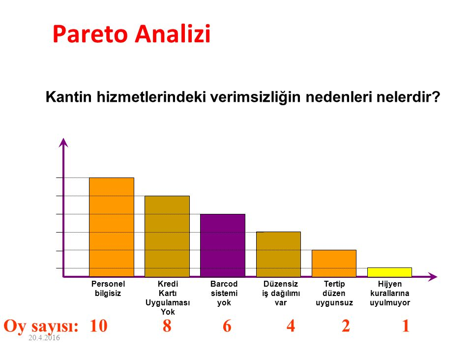 Pareto Analizi Oy sayısı: 10 8 6 4 2 1