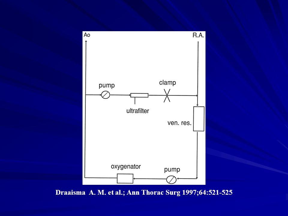 Draaisma A. M. et al.; Ann Thorac Surg 1997;64:521-525