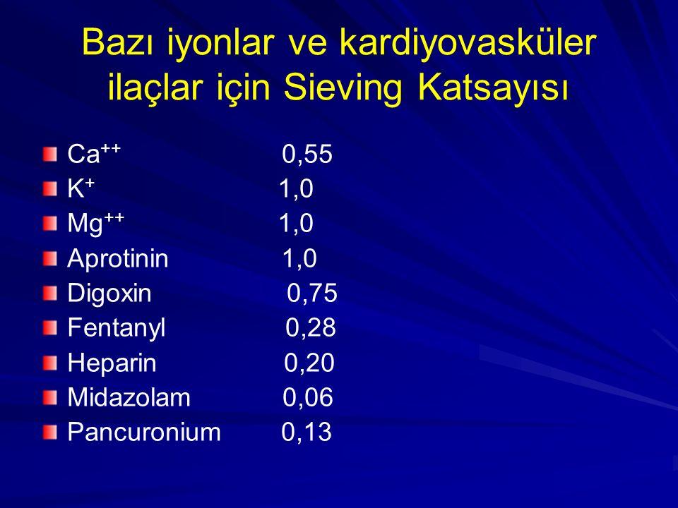 Bazı iyonlar ve kardiyovasküler ilaçlar için Sieving Katsayısı
