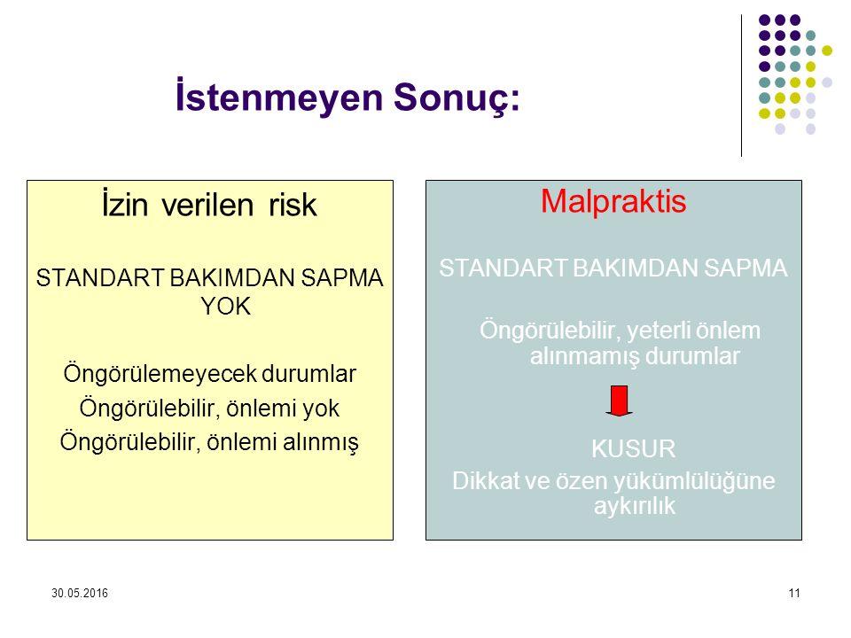 İstenmeyen Sonuç: İzin verilen risk Malpraktis STANDART BAKIMDAN SAPMA