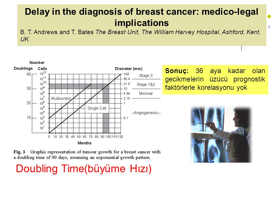 Delay in the diagnosis of breast cancer: medico-legal implications