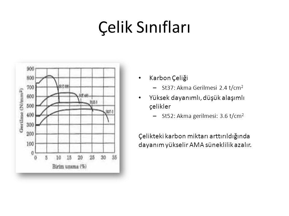 Çelik Sınıfları Karbon Çeliği