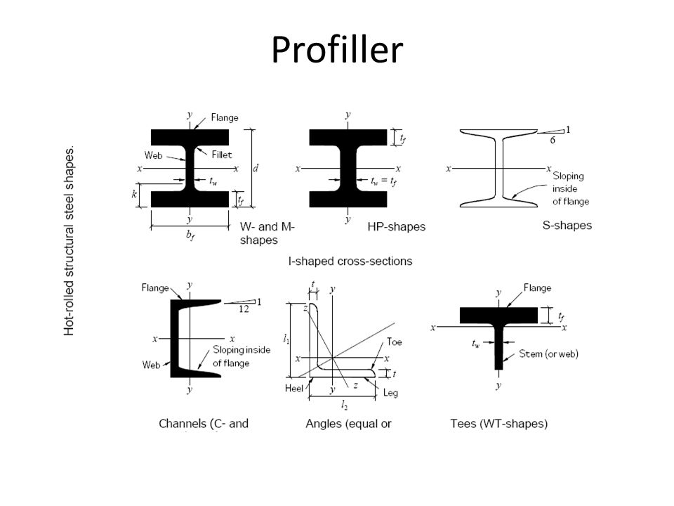 Profiller