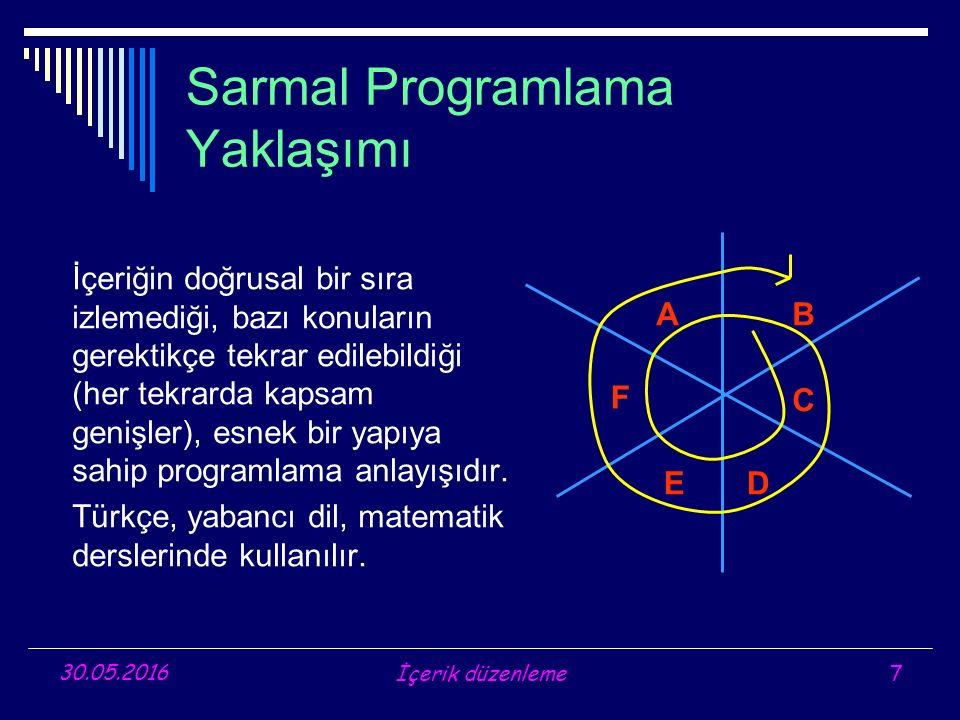 Sarmal Programlama Yaklaşımı