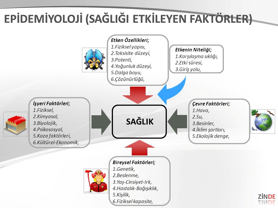 EPİDEMİYOLOJİ (SAĞLIĞI ETKİLEYEN FAKTÖRLER)