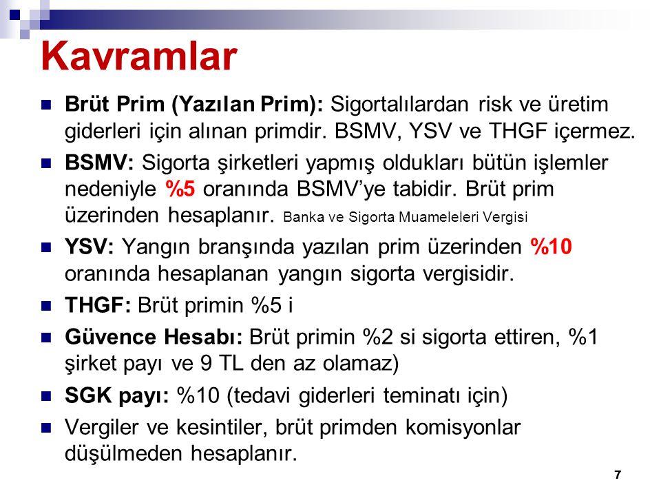 Kavramlar Brüt Prim (Yazılan Prim): Sigortalılardan risk ve üretim giderleri için alınan primdir. BSMV, YSV ve THGF içermez.