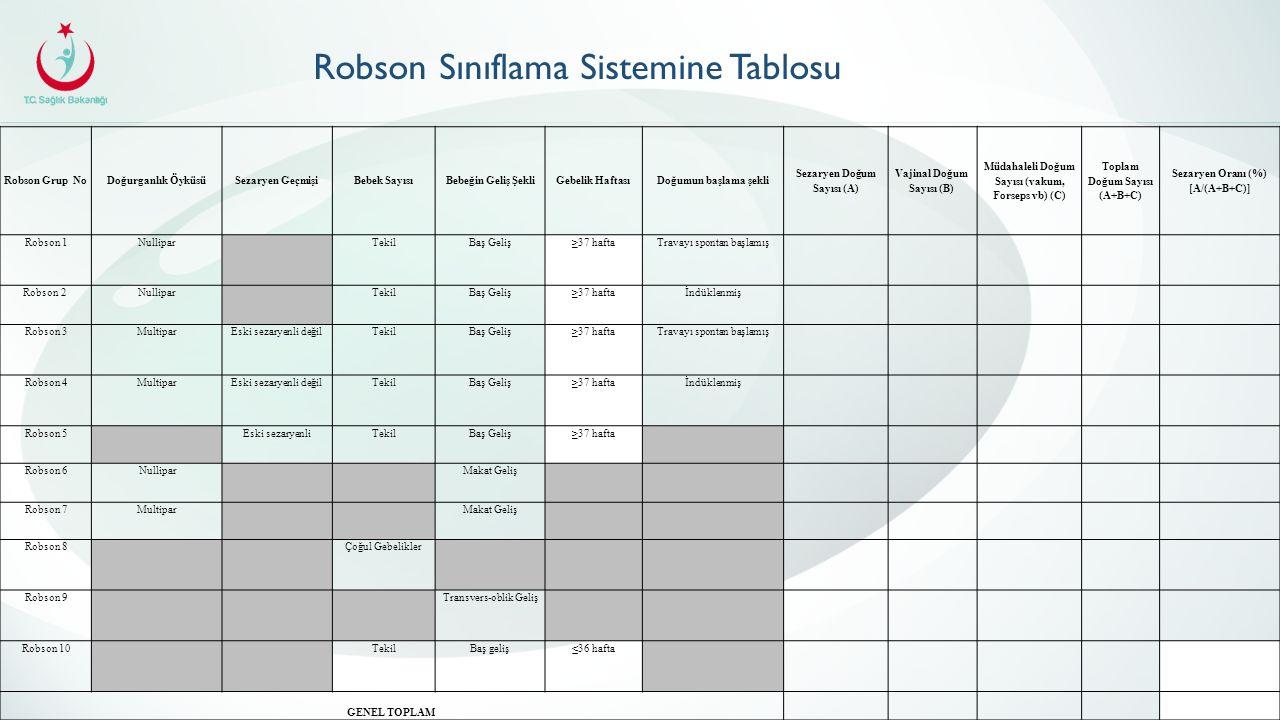 Robson Sınıflama Sistemine Tablosu