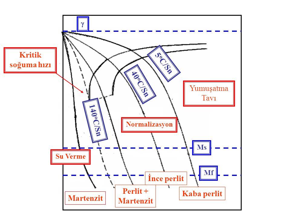 Kritik soğuma hızı 5oC/Sn 40oC/Sn Yumuşatma Tavı 140oC/Sn İnce perlit