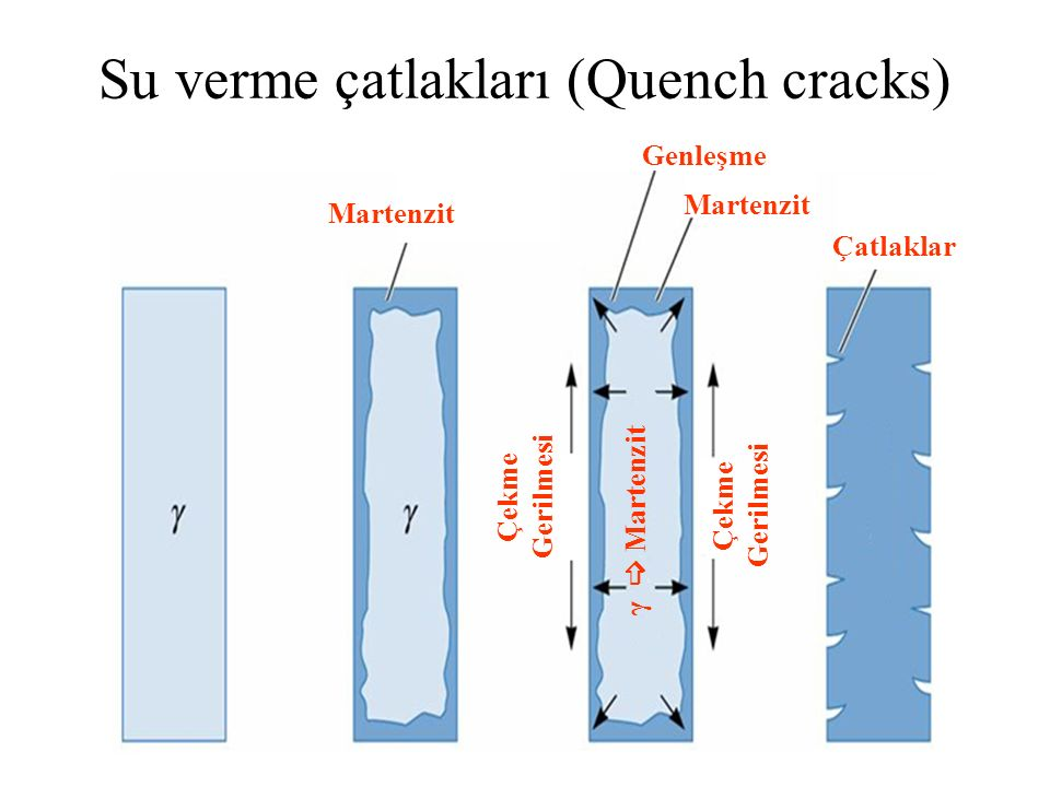 Su verme çatlakları (Quench cracks)