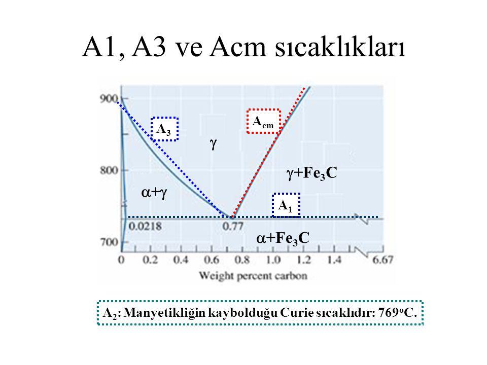 A1, A3 ve Acm sıcaklıkları  +Fe3C + +Fe3C Acm A3 A1