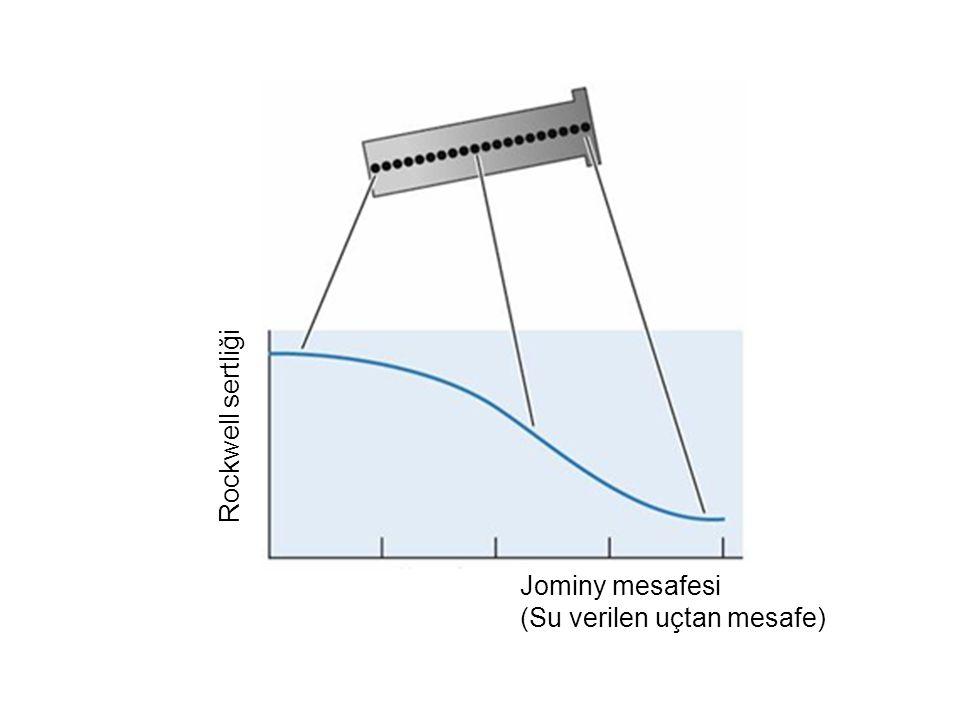 Rockwell sertliği Jominy mesafesi (Su verilen uçtan mesafe)