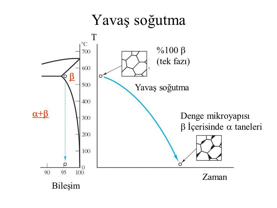 Yavaş soğutma T %100  (tek fazı)  Yavaş soğutma +