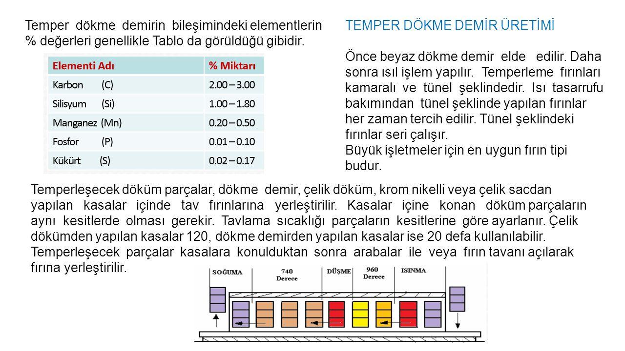 Temper dökme demirin bileşimindeki elementlerin % değerleri genellikle Tablo da görüldüğü gibidir.