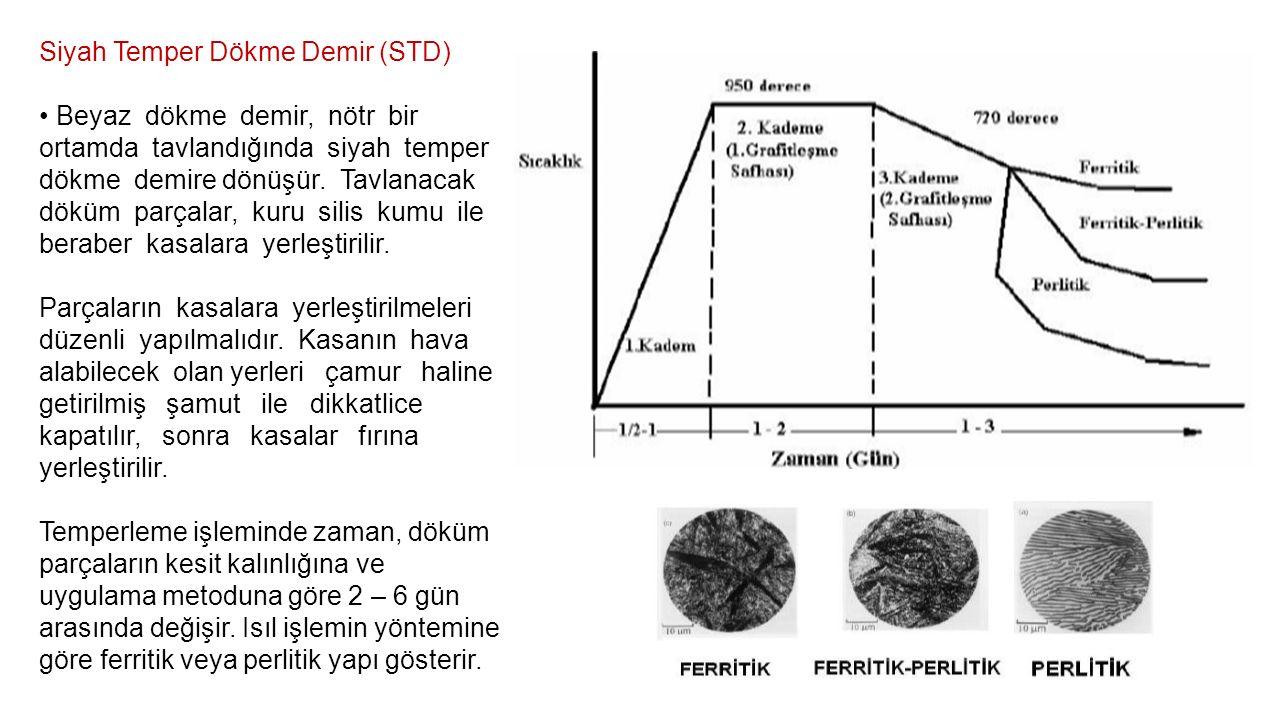 Siyah Temper Dökme Demir (STD)