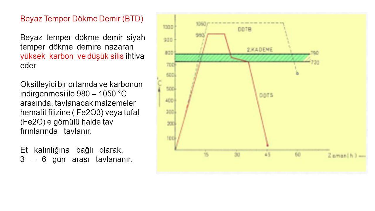 Beyaz Temper Dökme Demir (BTD)