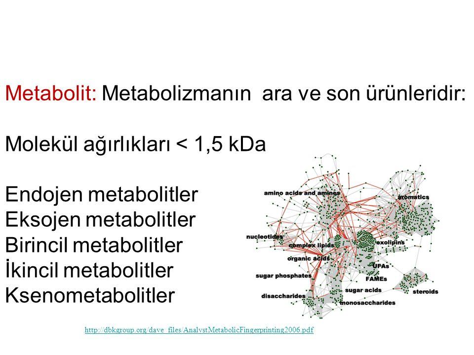 Metabolit: Metabolizmanın ara ve son ürünleridir: