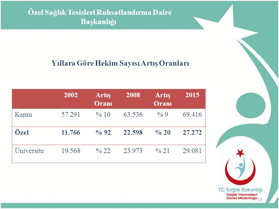 Yıllara Göre Hekim Sayısı Artış Oranları