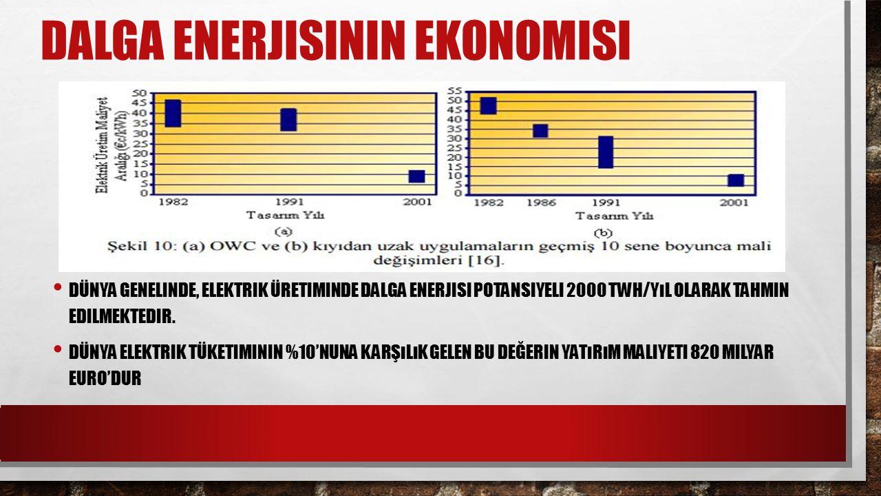 Dalga enerjisinin ekonomisi