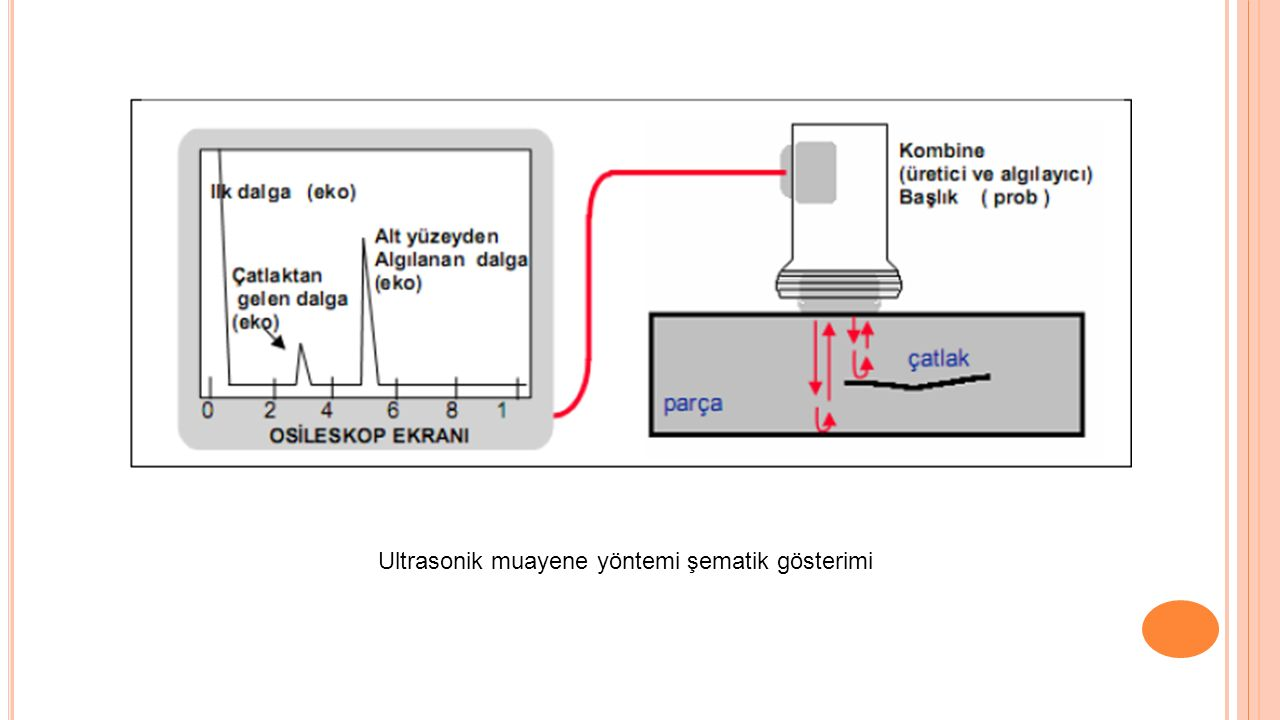 Ultrasonik muayene yöntemi şematik gösterimi