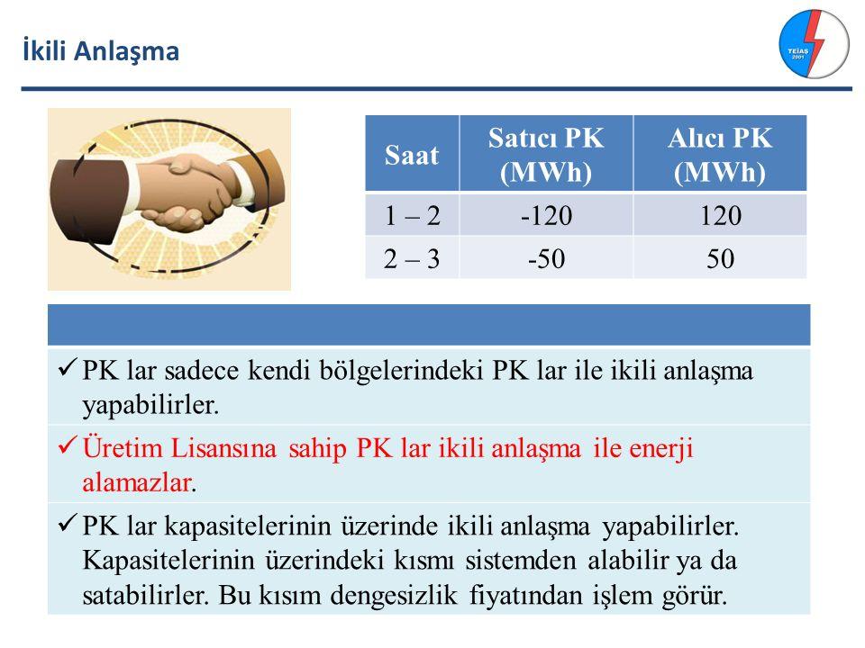 İkili Anlaşma Saat Satıcı PK (MWh) Alıcı PK (MWh) 1 – 2 -120 120 2 – 3