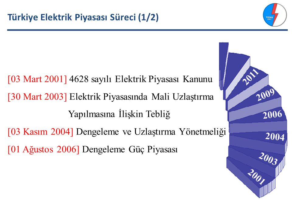 Türkiye Elektrik Piyasası Süreci (1/2)