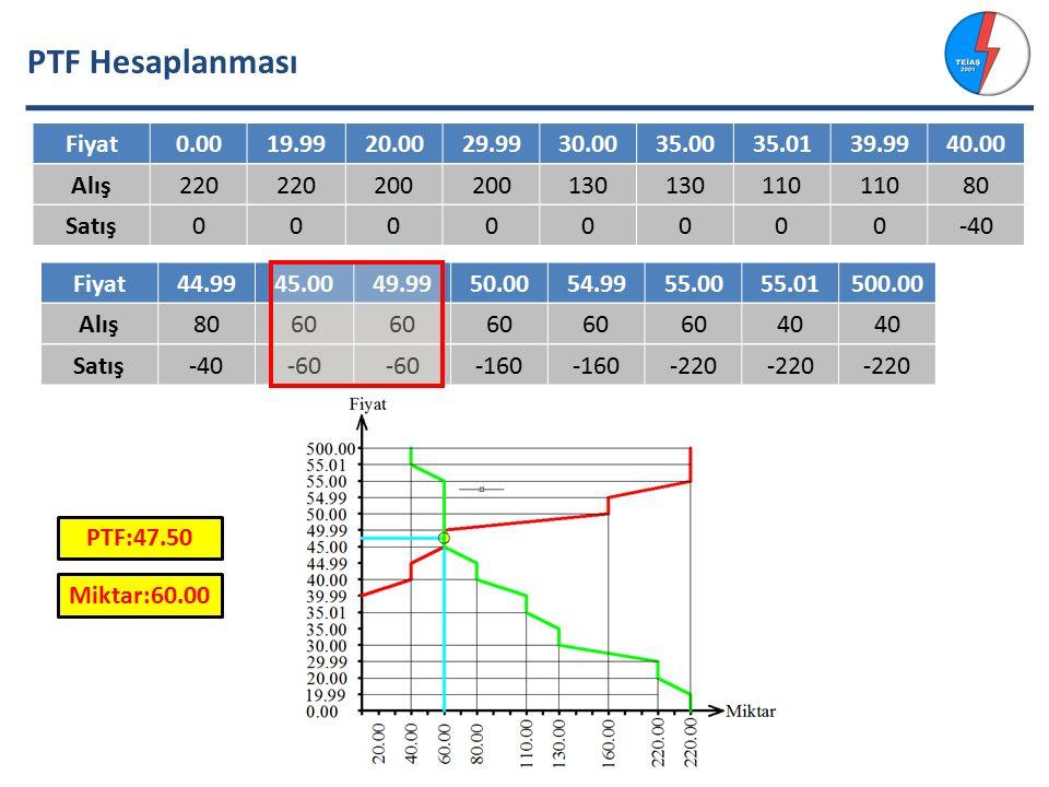 PTF Hesaplanması Fiyat 0.00 19.99 20.00 29.99 30.00 35.00 35.01 39.99