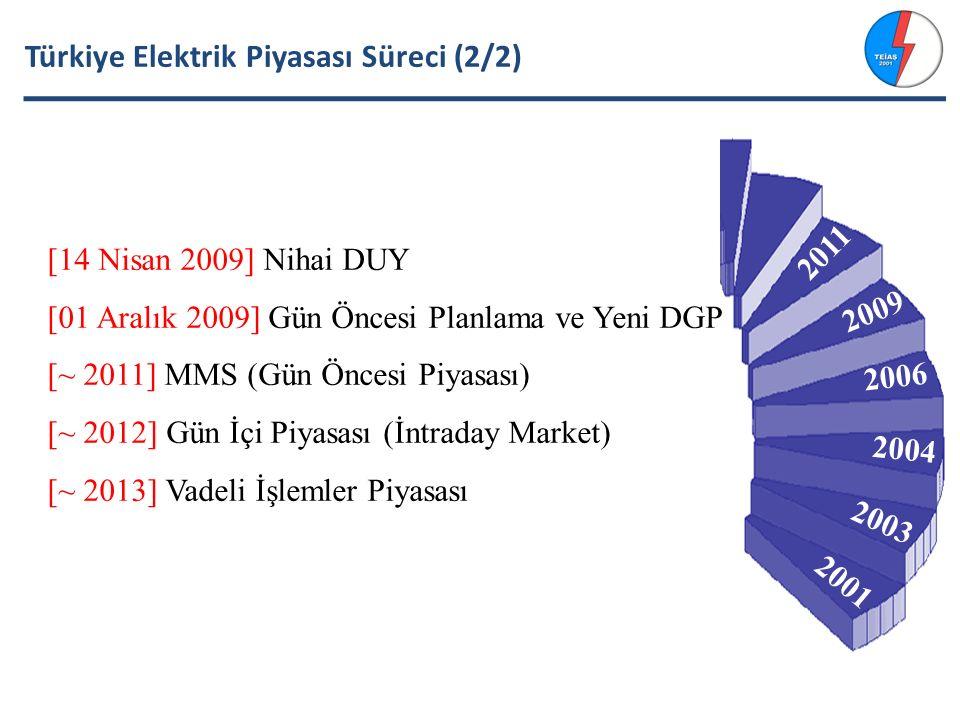 Türkiye Elektrik Piyasası Süreci (2/2)