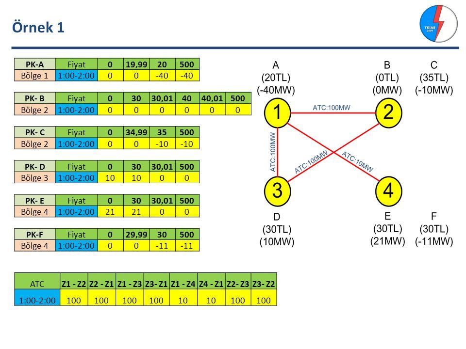 Örnek 1 PK-A Fiyat 19,99 20 500 Bölge 1 1:00-2:00 -40 PK- B 30 30,01