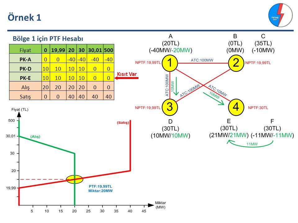 Örnek 1 Bölge 1 için PTF Hesabı Fiyat 19,99 20 30 30,01 500 PK-A -40