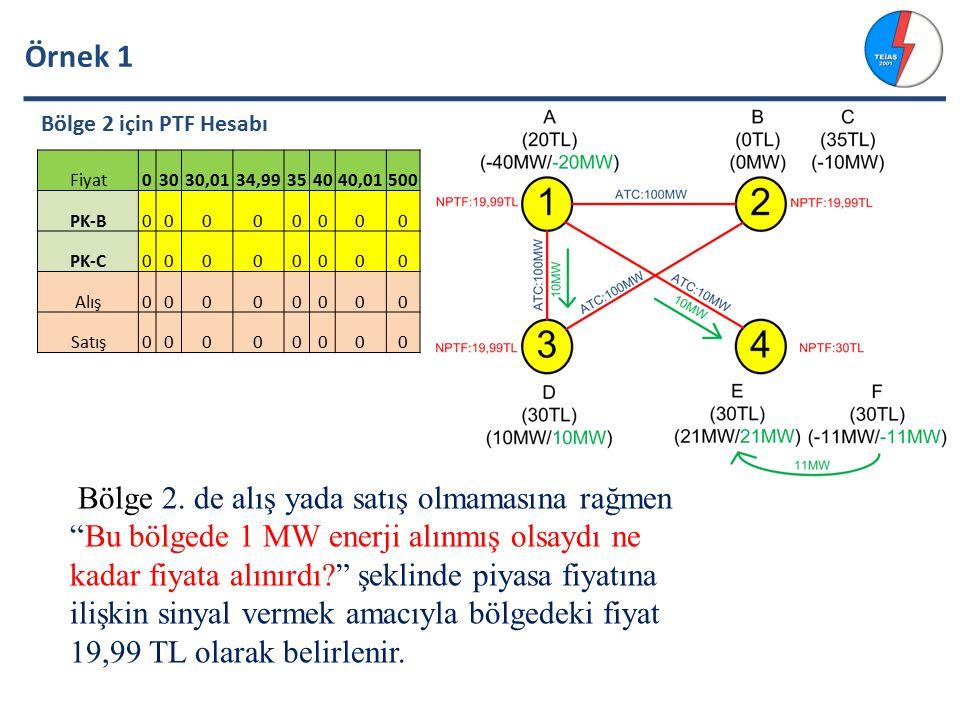 Örnek 1 Bölge 2 için PTF Hesabı. Fiyat. 30. 30,01. 34,99. 35. 40. 40,01. 500. PK-B. PK-C.