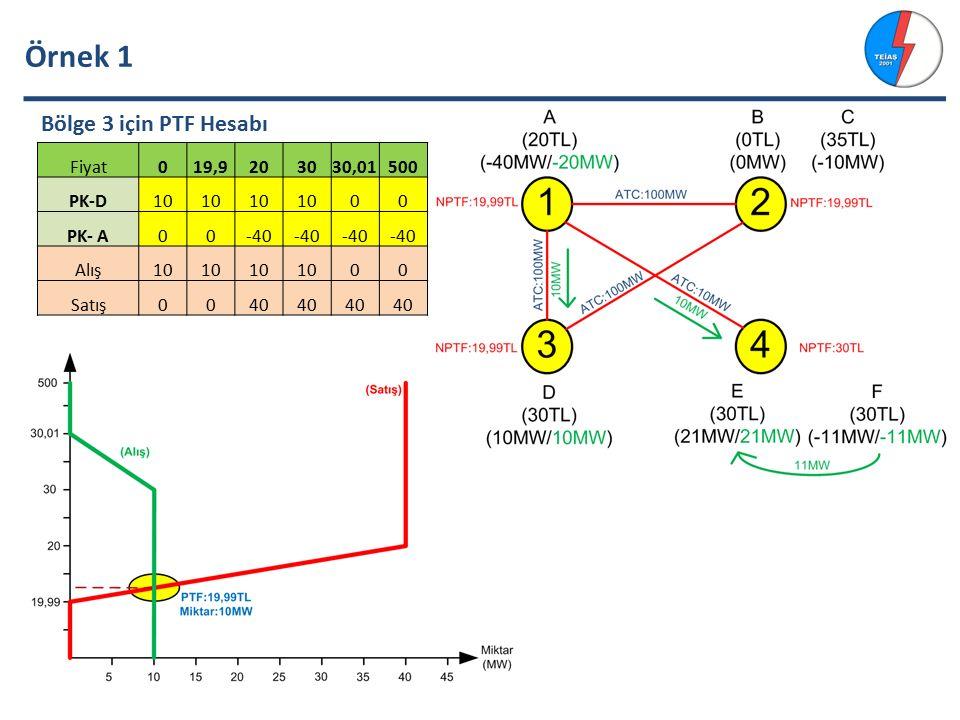 Örnek 1 Bölge 3 için PTF Hesabı Fiyat 19,9 20 30 30,01 500 PK-D 10