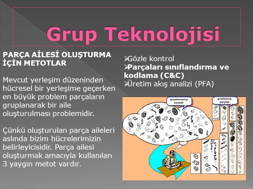 Grup Teknolojisi PARÇA AİLESİ OLUŞTURMA İÇİN METOTLAR Gözle kontrol