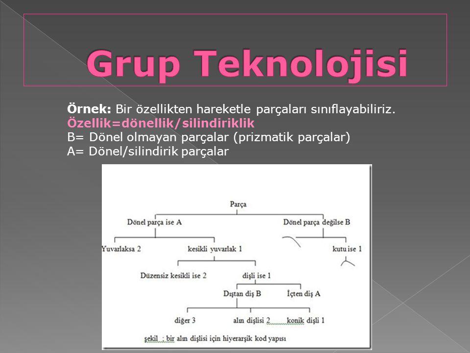 Grup Teknolojisi Örnek: Bir özellikten hareketle parçaları sınıflayabiliriz. Özellik=dönellik/silindiriklik.