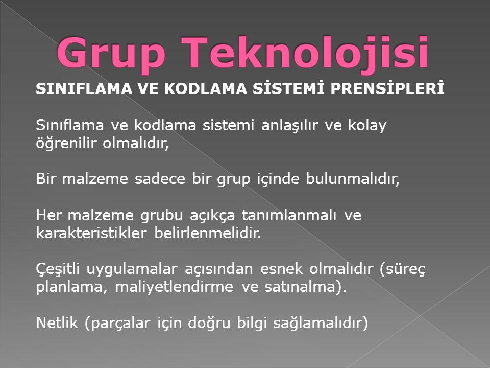 Grup Teknolojisi SINIFLAMA VE KODLAMA SİSTEMİ PRENSİPLERİ