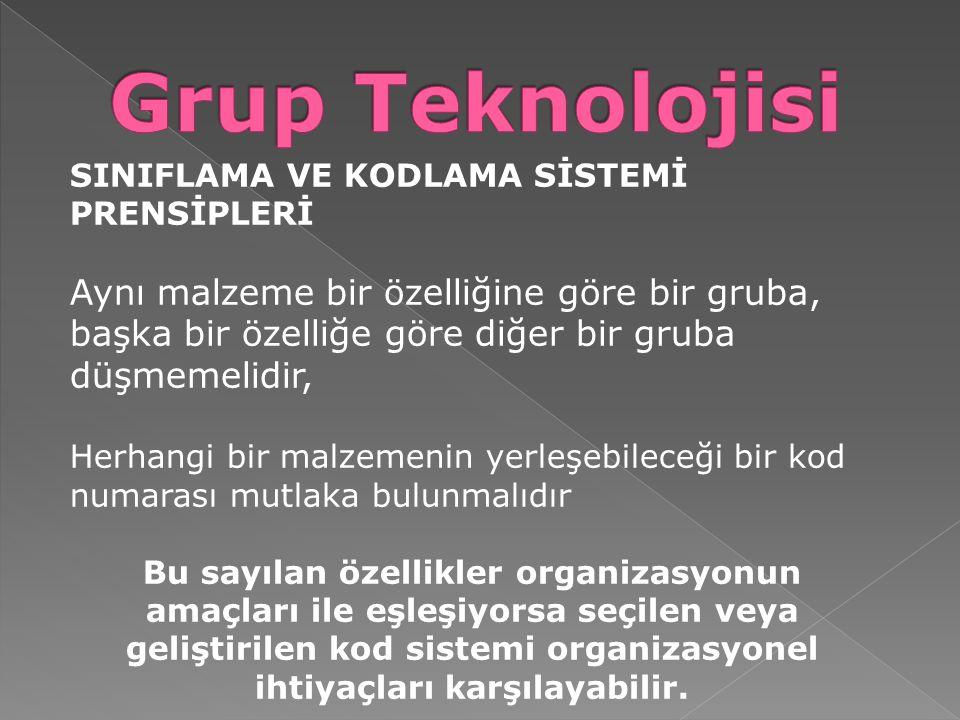 Grup Teknolojisi SINIFLAMA VE KODLAMA SİSTEMİ PRENSİPLERİ.