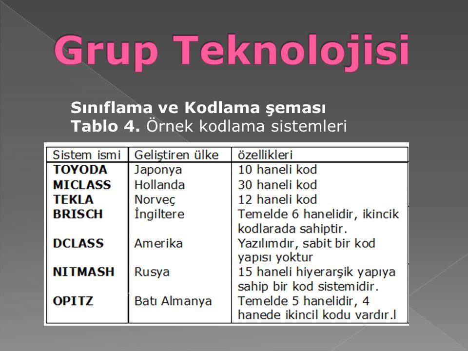 Grup Teknolojisi Sınıflama ve Kodlama şeması